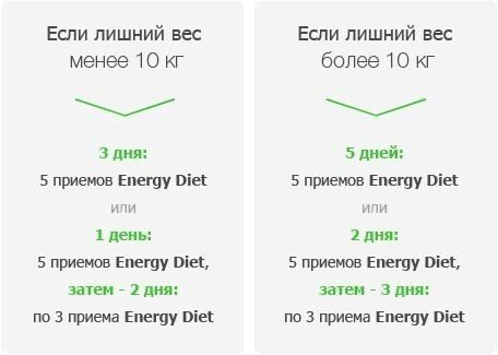 energy diet программа похудения